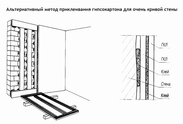Схема приклеивания гипсокартона для кривой стены.