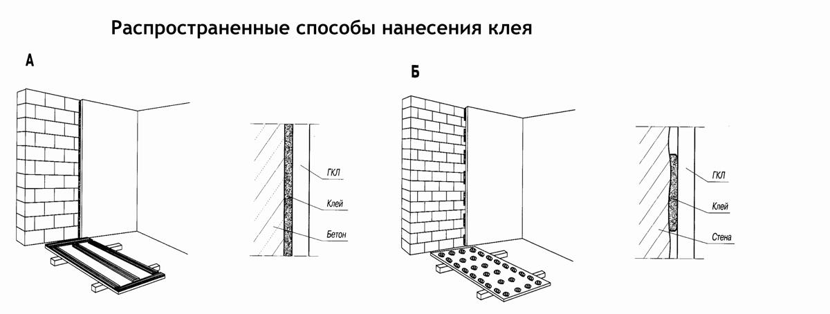 Схема нанесения клея для стен