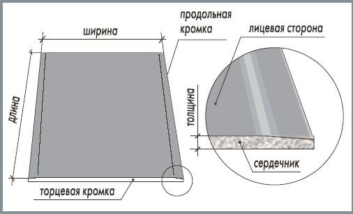 Схема устройства листа