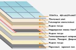 Пример устройства пола из плитки на гвл