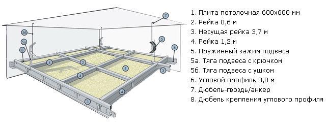 Схема монтажа подвесного потолка.
