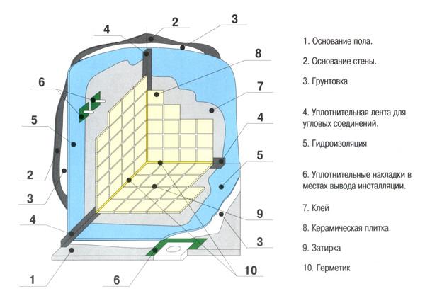 Схема облицовки плиткой стен в