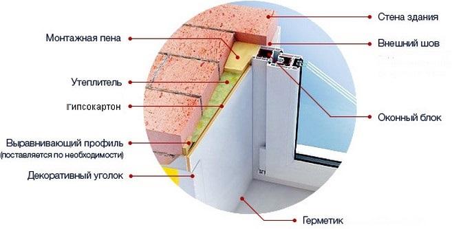 Утепление пластикового окна своими руками
