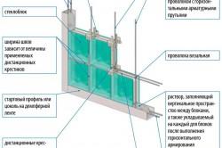 Схема устройства перегородки из стеклоблоков