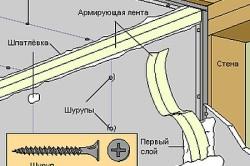 Схема заделки швов углов гипсокартона