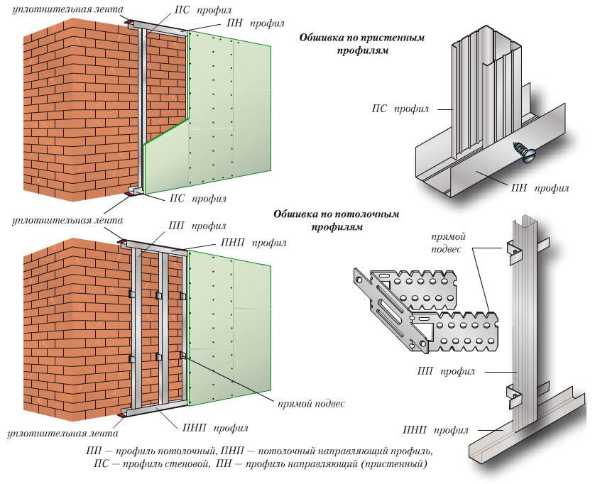 Схема обшивки стен