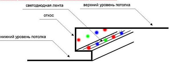 Схема подстветки потолка