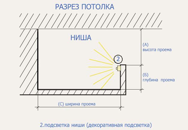 Схема потолка с подстветкой