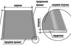 Структура листа гипсокартона