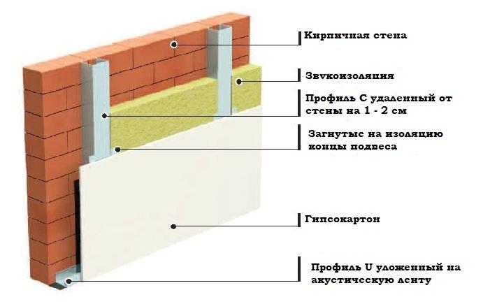 Схема звукоизоляции кирпичной