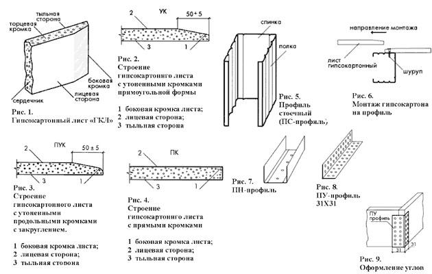 Схема монтажа гипсокартонных