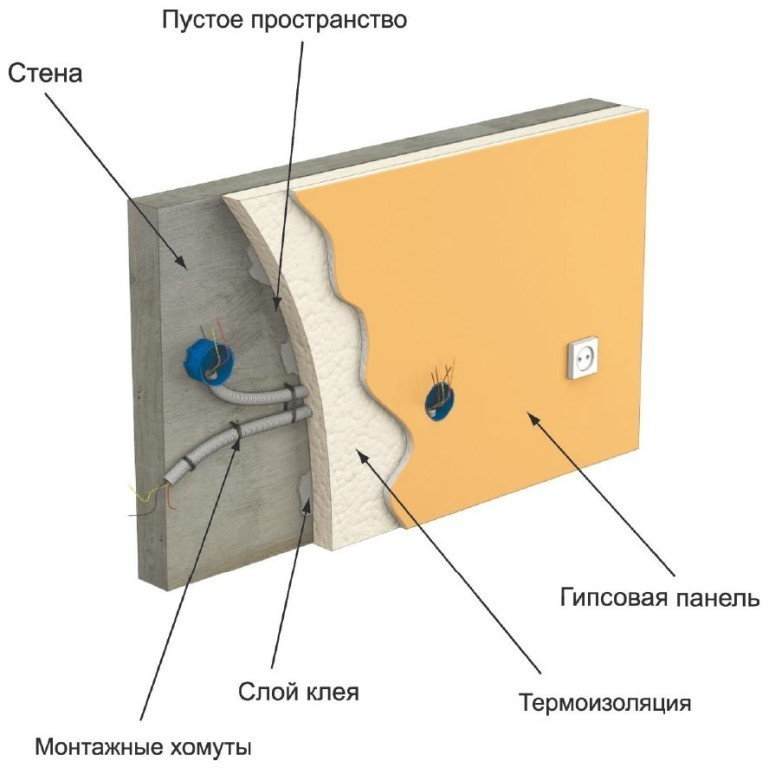 Схема монтажа проводки под
