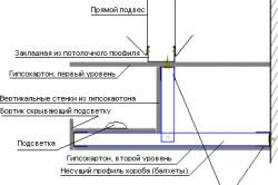 Схема гипсокартонного короба с подсветкой
