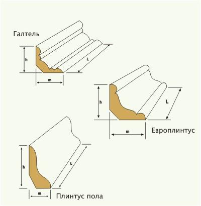 Монтаж плинтуса схема