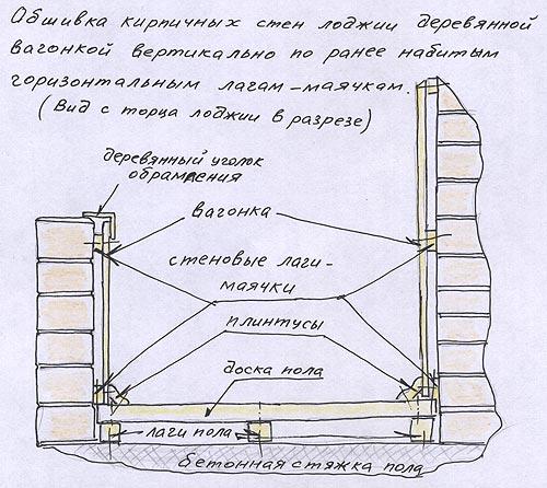 Как самому сделать внутренюю отделеку балкона пошагово..
