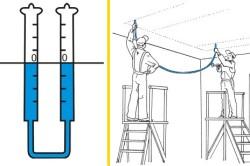 Использование водяного уровня для потолка