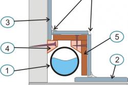 Конструкция короба под гипсокартона
