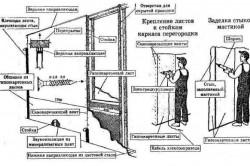 Схема крепления гипсокартона на перегородку