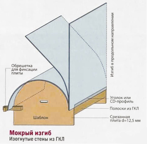 Мокрый метод изгибания гипсокартона