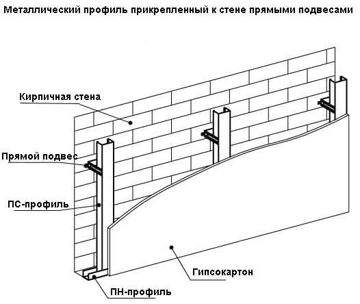 схема крепления профиля на стены