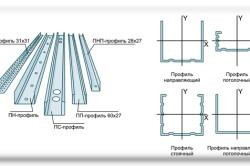 Виды металлических профилей для монтажа гипсокартона