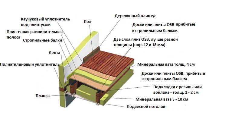 Схема потолка в деревянном