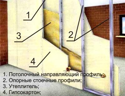 Схема устройства перегородки из гипсокартона