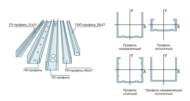 Металлические профили