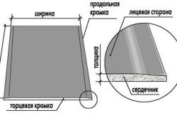 Чем обработать гипсокартон перед укладкой плитки