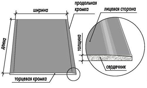 Схема устройства листа гипсокартона