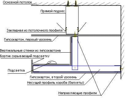 Схема двухуровневого потолка с