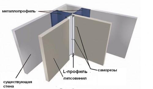 Как делать углы из гипсокартона