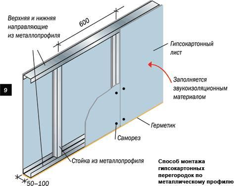 Схема установки гипсокартона