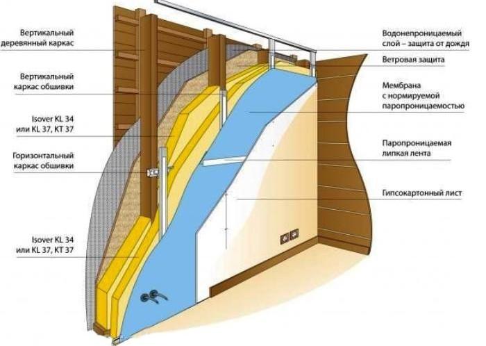 Схема отделки стен гипсокартоном